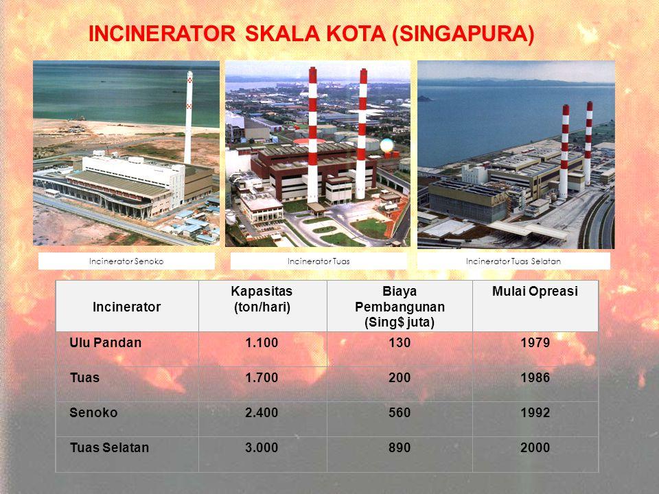 INCINERATOR SKALA KOTA (SINGAPURA) Incinerator Kapasitas (ton/hari) Biaya Pembangunan (Sing$ juta) Mulai Opreasi Ulu Pandan1.1001301979 Tuas1.7002001986 Senoko2.4005601992 Tuas Selatan3.0008902000 Incinerator SenokoIncinerator TuasIncinerator Tuas Selatan