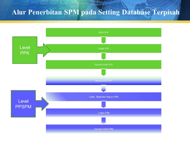 Alur Penerbitan SPM pada Setting Database Terpisah RUH SPP Cetak SPP Transfer ADK SPP Terima ADK SPP Catat, Batal dan Hapus SPM Cetak SPM Transfer ADK
