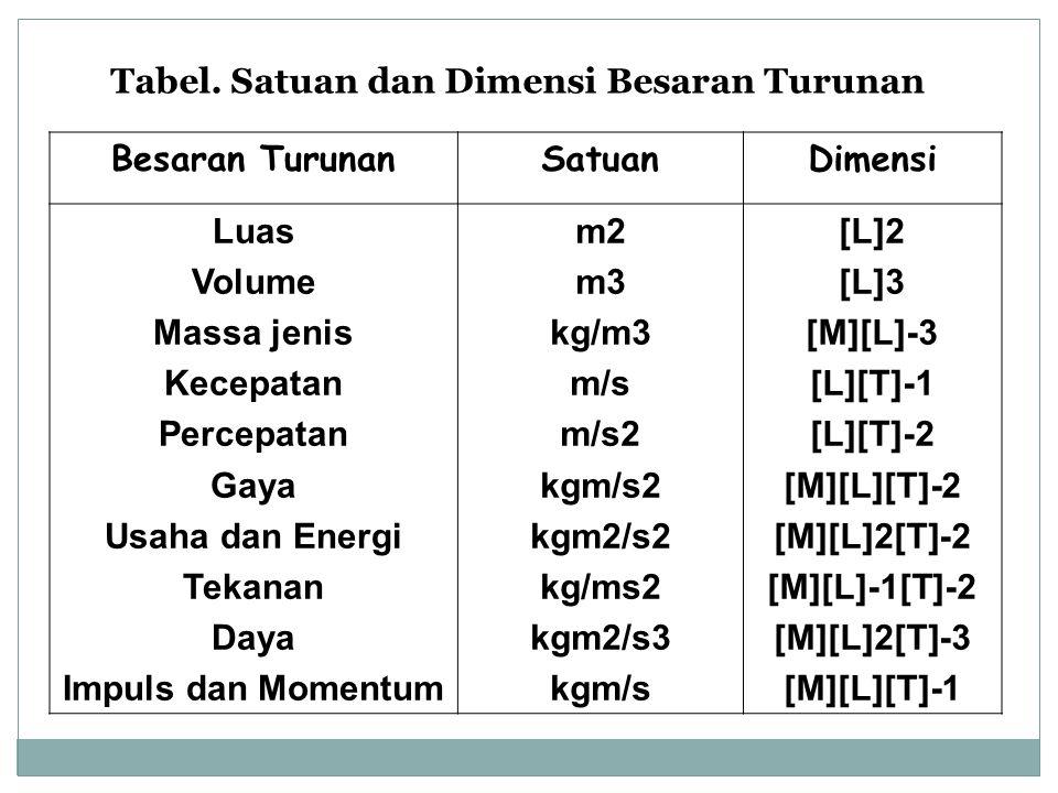 Tabel. Satuan dan Dimensi Besaran Turunan Besaran TurunanSatuanDimensi Luas Volume Massa jenis Kecepatan Percepatan Gaya Usaha dan Energi Tekanan Daya