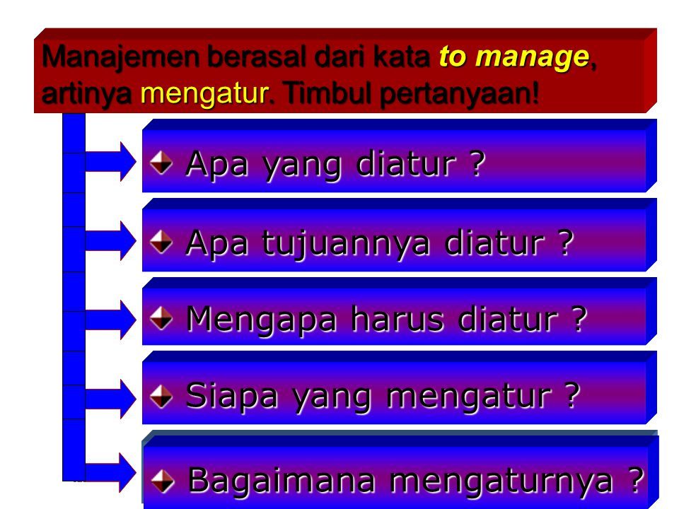 APAKAH ITU UNSUR-UNSUR MANAJEMEN ? 6M Market Materials Machines Methode Money Man Market Materials Machines Methode Money Man