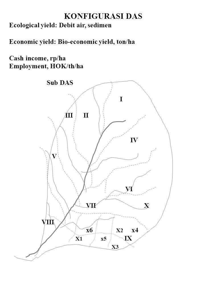 KONFIGURASI DAS Ecological yield: Debit air, sedimen Economic yield: Bio-economic yield, ton/ha Cash income, rp/ha Employment, HOK/th/ha Sub DAS I III