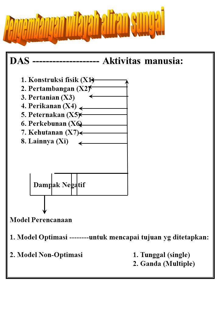 DAS -------------------- Aktivitas manusia: 1. Konstruksi fisik (X1) 2. Pertambangan (X2) 3. Pertanian (X3) 4. Perikanan (X4) 5. Peternakan (X5) 6. Pe