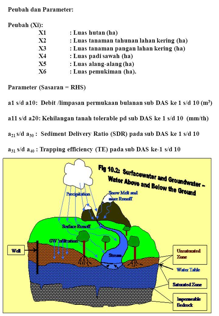 Peubah dan Parameter: Peubah (Xi): X1: Luas hutan (ha) X2: Luas tanaman tahunan lahan kering (ha) X3: Luas tanaman pangan lahan kering (ha) X4: Luas p