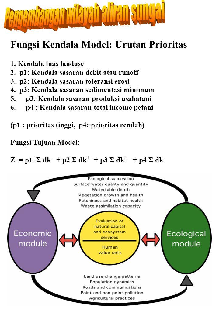 Fungsi Kendala Model: Urutan Prioritas 1. Kendala luas landuse 2. p1: Kendala sasaran debit atau runoff 3. p2: Kendala sasaran toleransi erosi 4. p3: