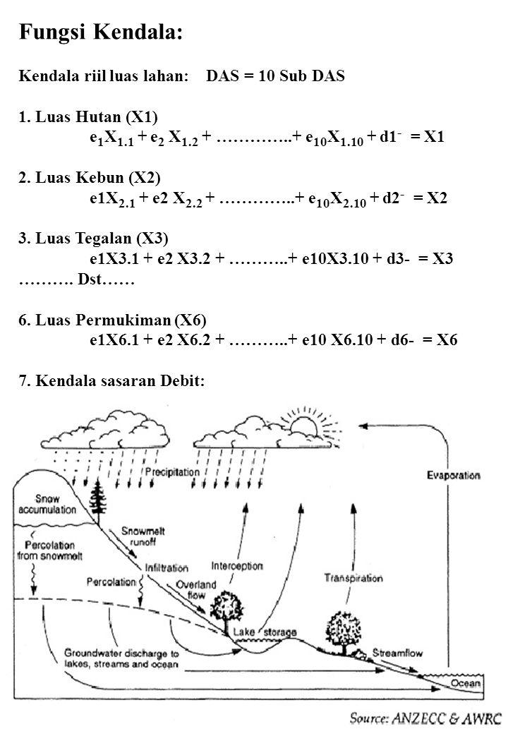 Fungsi Kendala: Kendala riil luas lahan: DAS = 10 Sub DAS 1. Luas Hutan (X1) e 1 X 1.1 + e 2 X 1.2 + …………..+ e 10 X 1.10 + d1 - = X1 2. Luas Kebun (X2