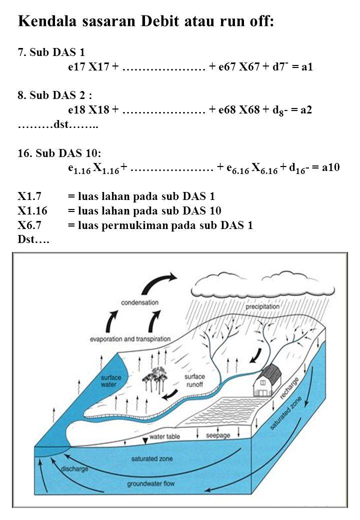 Kendala sasaran Debit atau run off: 7. Sub DAS 1 e17 X17 + ………………… + e67 X67 + d7 - = a1 8. Sub DAS 2 : e18 X18 + ………………… + e68 X68 + d 8 - = a2 ………ds