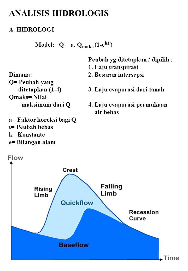 ANALISIS HIDROLOGIS A. HIDROLOGI Model: Q = a. Q maks (1-e kt ) Peubah yg ditetapkan / dipilih : 1. Laju transpirasi Dimana: 2. Besaran intersepsi Q=