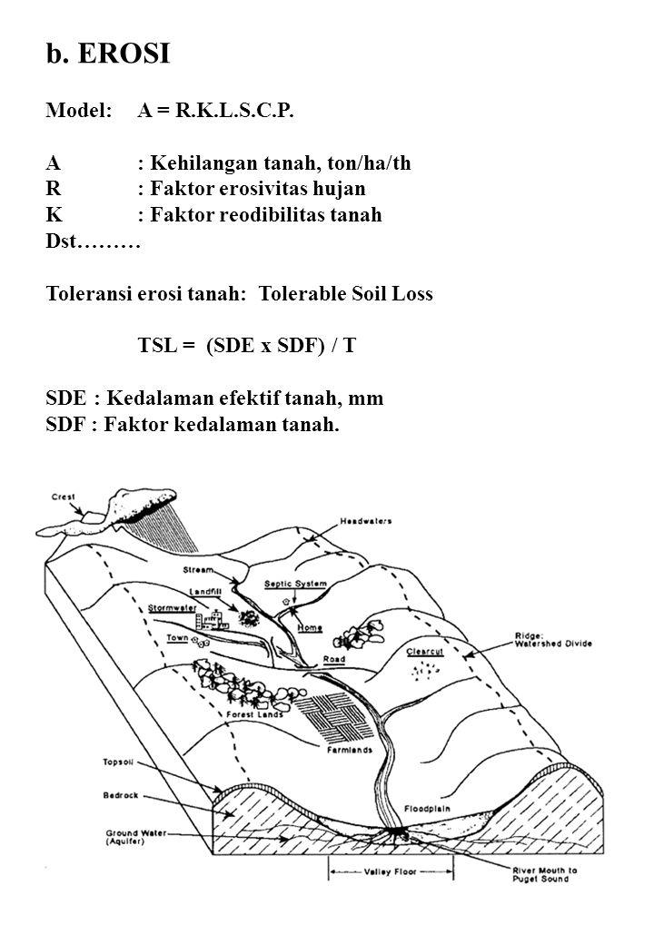 b. EROSI Model:A = R.K.L.S.C.P. A: Kehilangan tanah, ton/ha/th R: Faktor erosivitas hujan K: Faktor reodibilitas tanah Dst……… Toleransi erosi tanah: T