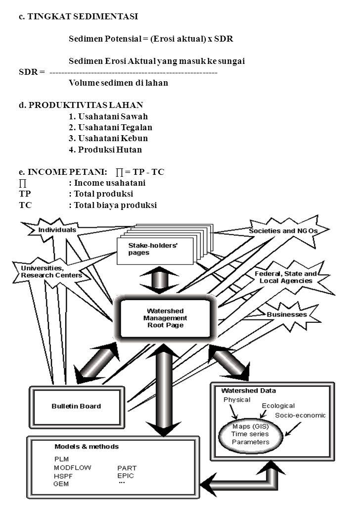c. TINGKAT SEDIMENTASI Sedimen Potensial = (Erosi aktual) x SDR Sedimen Erosi Aktual yang masuk ke sungai SDR = --------------------------------------
