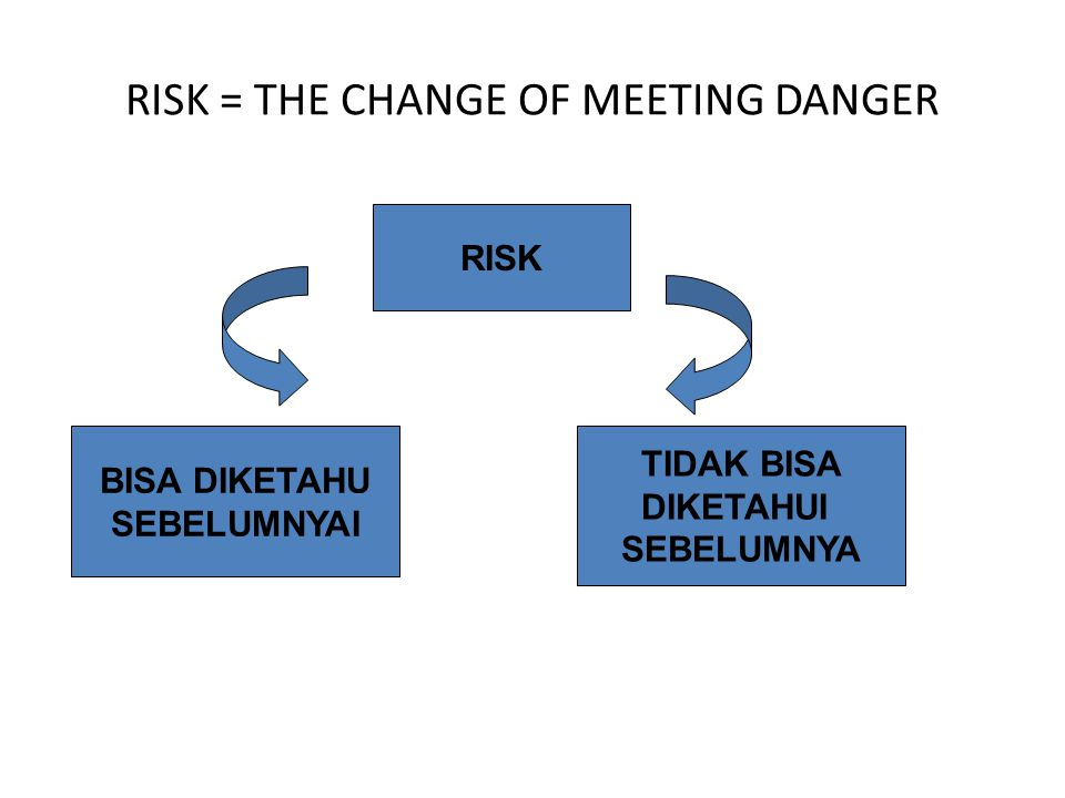 RISK = THE CHANGE OF MEETING DANGER RISK BISA DIKETAHU SEBELUMNYAI TIDAK BISA DIKETAHUI SEBELUMNYA