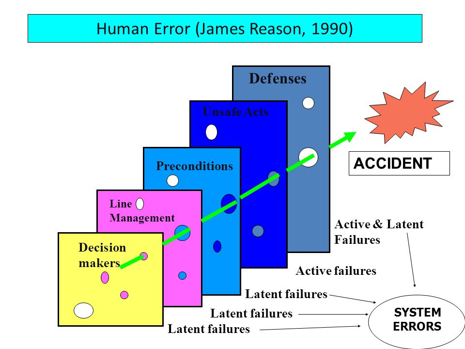 Human Error (James Reason, 1990) Decision makers Line Management Preconditions Unsafe Acts Defenses Latent failures Active failures Active & Latent Fa