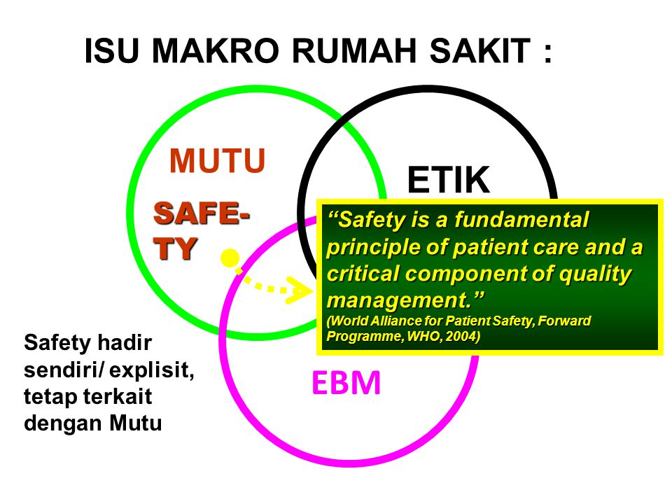 EBM MUTU ETIK ISU MAKRO RUMAH SAKIT : SAFE- TY Safety hadir sendiri/ explisit, tetap terkait dengan Mutu Safety is a fundamental principle of patient care and a critical component of quality management. (World Alliance for Patient Safety, Forward Programme, WHO, 2004)