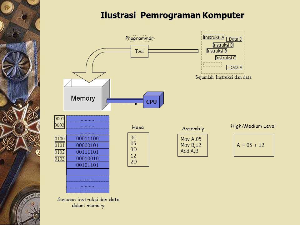 CPU Programmer Instruksi A Instruksi D Data D Instruksi B Data A Instruksi C Sejumlah Instruksi dan data 00011100 00000101 00111101 00010010 00101101 ……….
