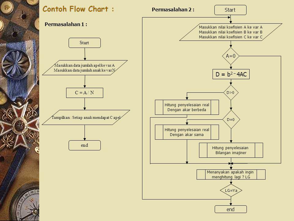 Contoh Flow Chart : Start Masukkan data jumlah apel ke var A Masukkan data jumlah anak ke var N C = A / N Tampilkan : Setiap anak mendapat C apel end Start Masukkan nilai koefisien A ke var A Masukkan nilai koefisien B ke var B Masukkan nilai koefisien C ke var C A=0 Menanyakan apakah ingin menghitung lagi .