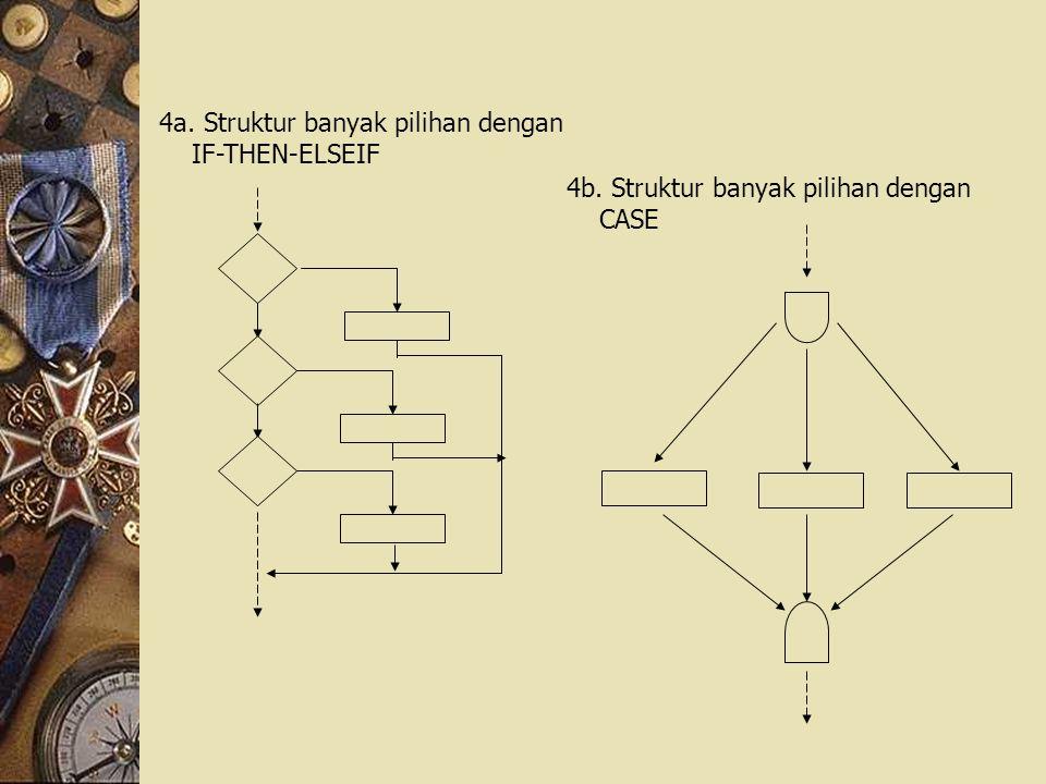 4a. Struktur banyak pilihan dengan IF-THEN-ELSEIF 4b. Struktur banyak pilihan dengan CASE
