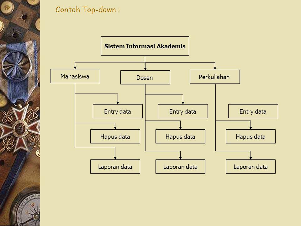 Mahasiswa Dosen Perkuliahan Sistem Informasi Akademis Entry data Hapus data Laporan data Entry data Hapus data Laporan data Entry data Hapus data Laporan data Contoh Top-down :