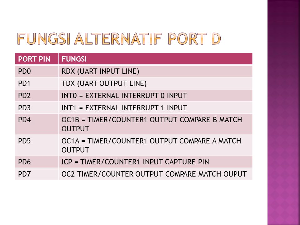 PORT PINFUNGSI PD0RDX (UART INPUT LINE) PD1TDX (UART OUTPUT LINE) PD2INT0 = EXTERNAL INTERRUPT 0 INPUT PD3INT1 = EXTERNAL INTERRUPT 1 INPUT PD4OC1B = TIMER/COUNTER1 OUTPUT COMPARE B MATCH OUTPUT PD5OC1A = TIMER/COUNTER1 OUTPUT COMPARE A MATCH OUTPUT PD6ICP = TIMER/COUNTER1 INPUT CAPTURE PIN PD7OC2 TIMER/COUNTER OUTPUT COMPARE MATCH OUPUT