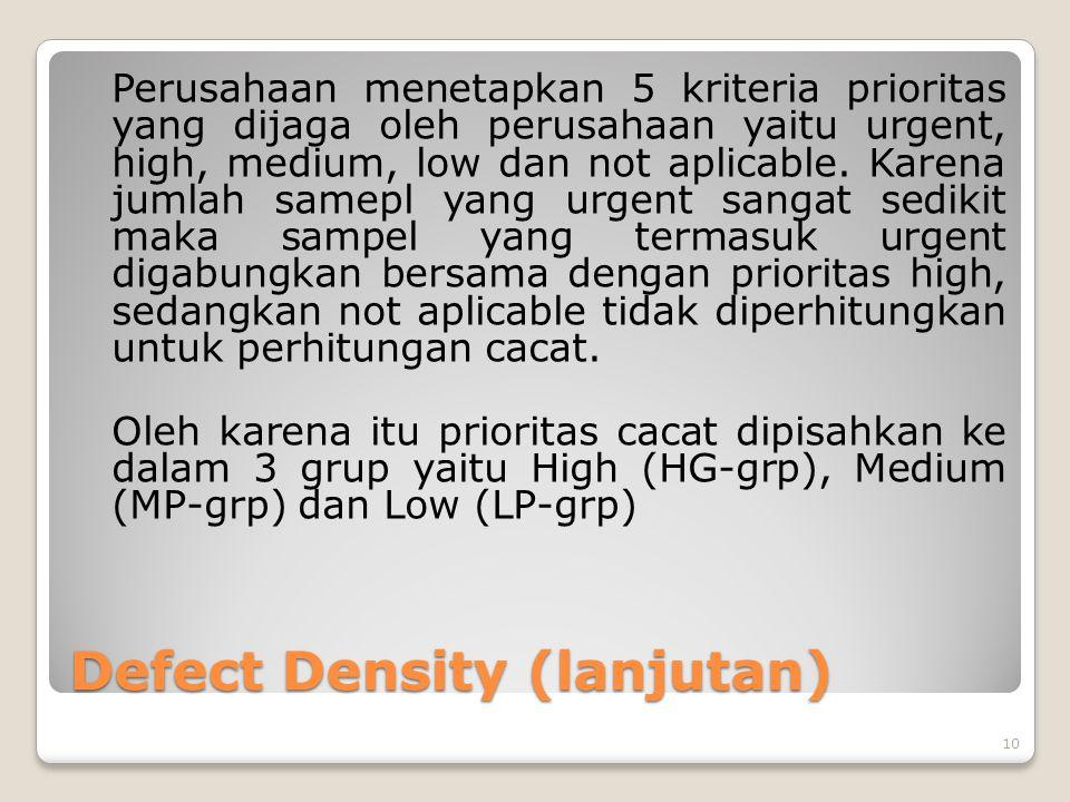 Defect Density (lanjutan) Perusahaan menetapkan 5 kriteria prioritas yang dijaga oleh perusahaan yaitu urgent, high, medium, low dan not aplicable.