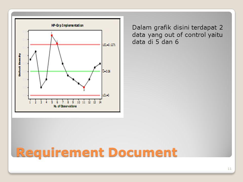 Requirement Document 11 Dalam grafik disini terdapat 2 data yang out of control yaitu data di 5 dan 6