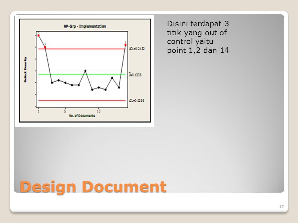 Design Document 12 Disini terdapat 3 titik yang out of control yaitu point 1,2 dan 14
