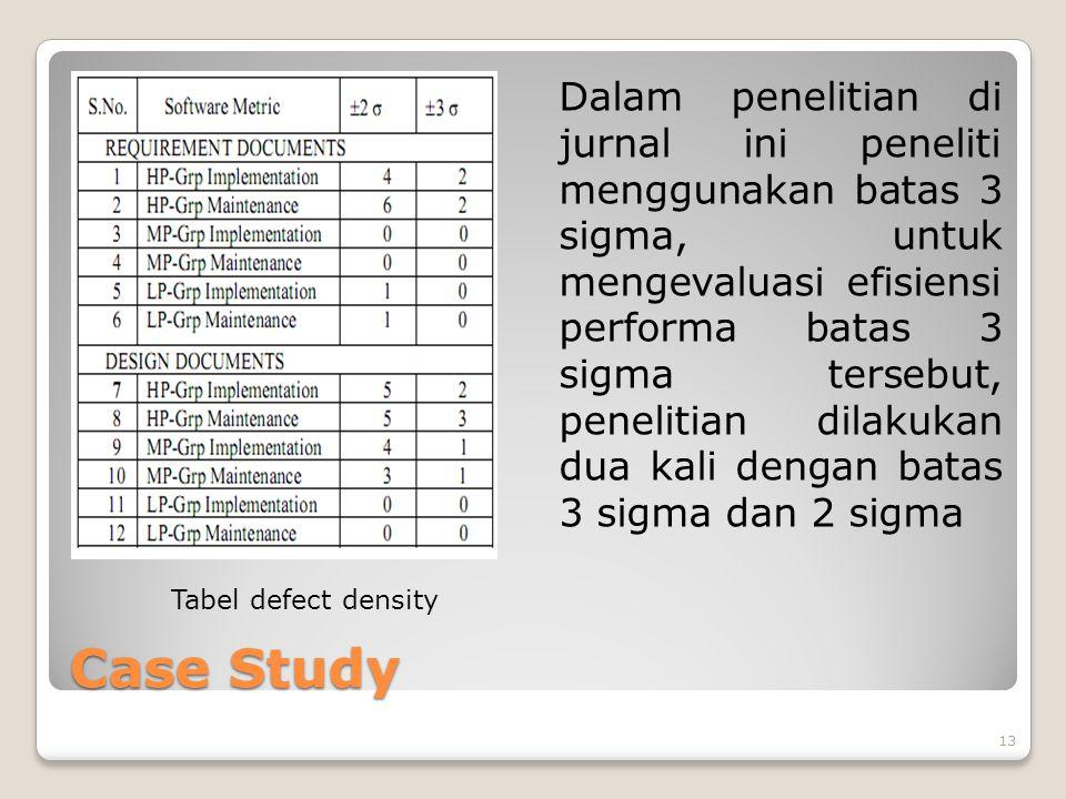 Case Study Dalam penelitian di jurnal ini peneliti menggunakan batas 3 sigma, untuk mengevaluasi efisiensi performa batas 3 sigma tersebut, penelitian dilakukan dua kali dengan batas 3 sigma dan 2 sigma 13 Tabel defect density