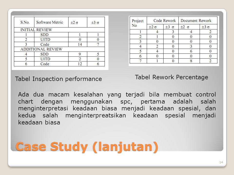 Case Study (lanjutan) 14 Tabel Inspection performance Tabel Rework Percentage Ada dua macam kesalahan yang terjadi bila membuat control chart dengan menggunakan spc, pertama adalah salah menginterpretasi keadaan biasa menjadi keadaan spesial, dan kedua salah menginterpreatsikan keadaan spesial menjadi keadaan biasa