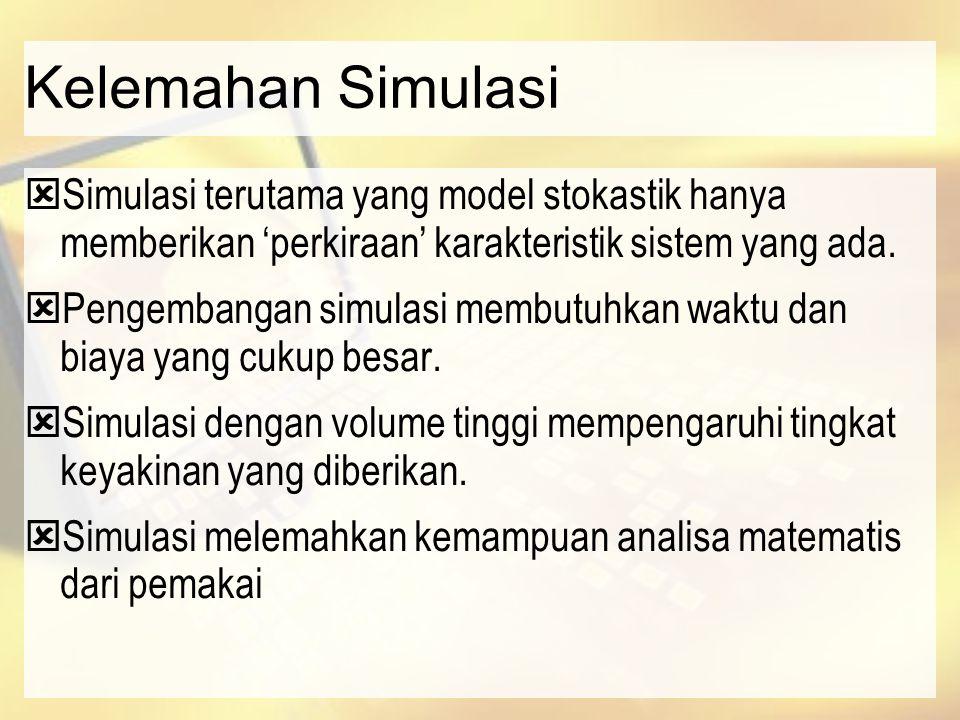 Kelemahan Simulasi  Simulasi terutama yang model stokastik hanya memberikan 'perkiraan' karakteristik sistem yang ada.  Pengembangan simulasi membut