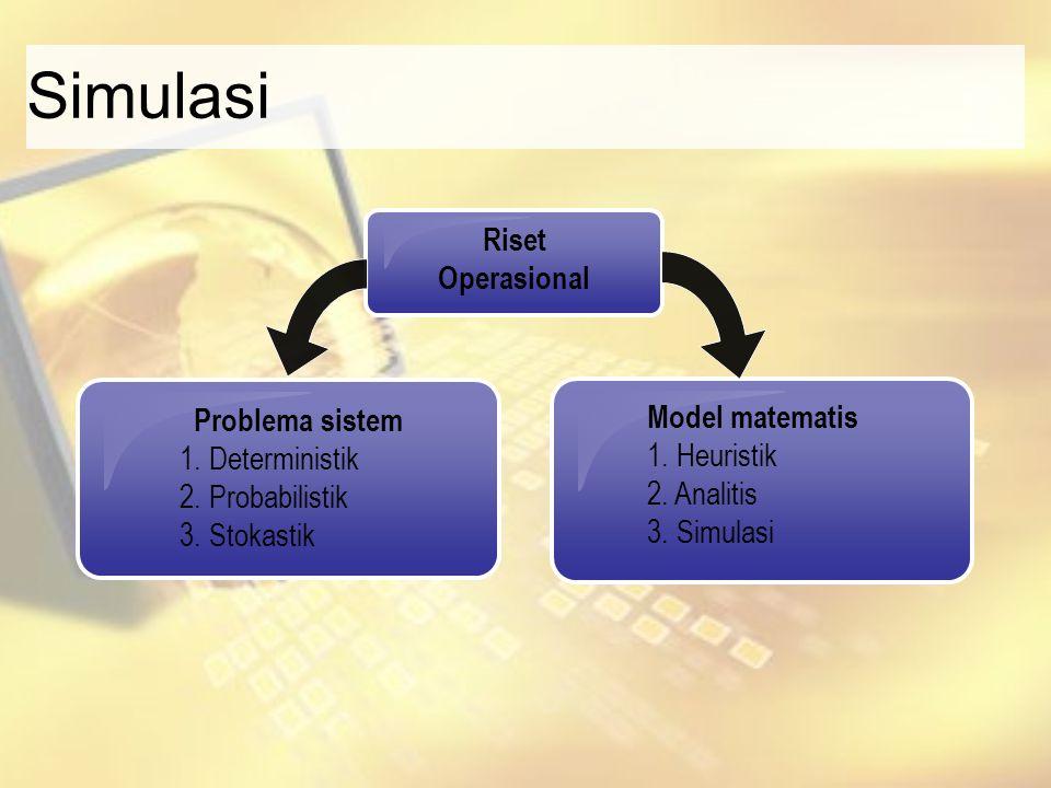 Simulasi Riset Operasional Model matematis 1. Heuristik 2. Analitis 3. Simulasi Problema sistem 1. Deterministik 2. Probabilistik 3. Stokastik