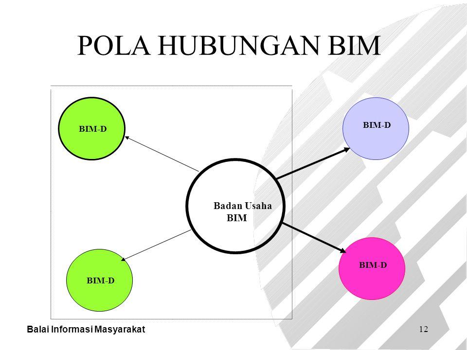 Balai Informasi Masyarakat 12 Badan Usaha BIM BIM-D POLA HUBUNGAN BIM