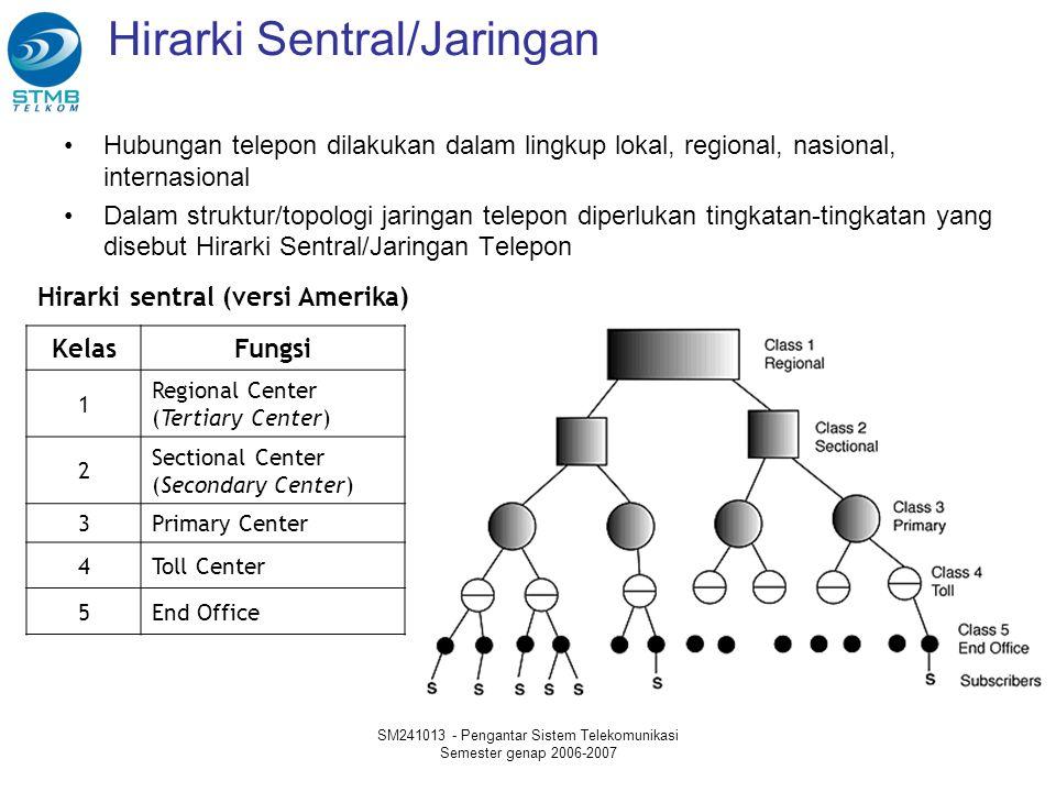 SM241013 - Pengantar Sistem Telekomunikasi Semester genap 2006-2007 Hirarki Sentral/Jaringan Hubungan telepon dilakukan dalam lingkup lokal, regional,