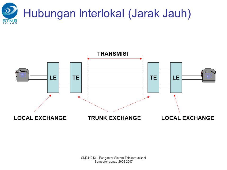 SM241013 - Pengantar Sistem Telekomunikasi Semester genap 2006-2007 Hubungan Interlokal (Jarak Jauh) LETE LE TRANSMISI TRUNK EXCHANGELOCAL EXCHANGE