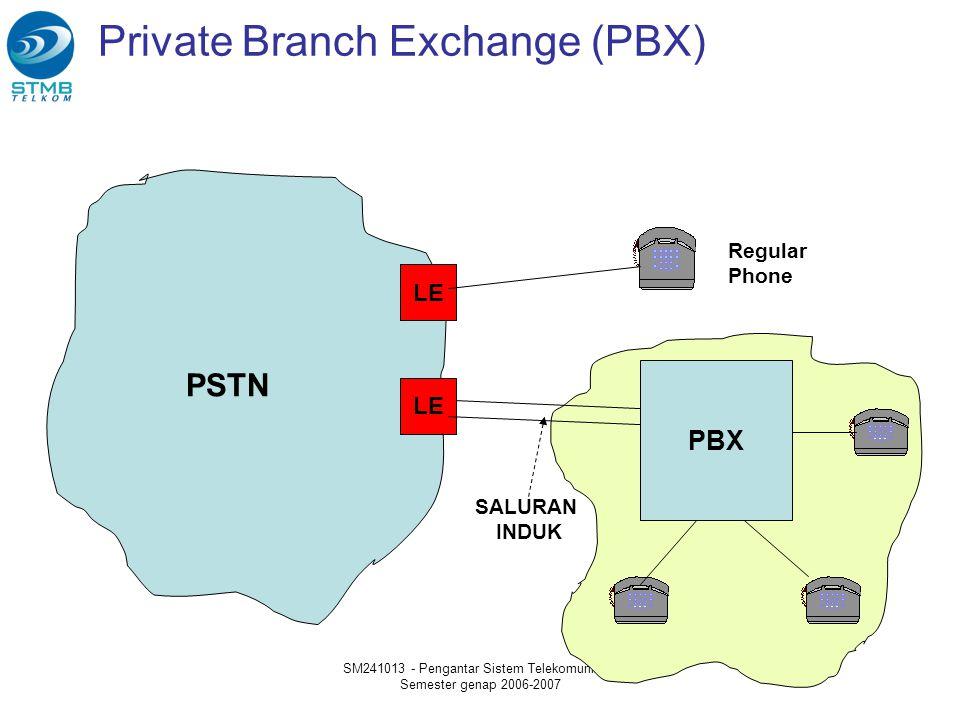 SM241013 - Pengantar Sistem Telekomunikasi Semester genap 2006-2007 Private Branch Exchange (PBX) LE PSTN PBX Regular Phone PBX SALURAN INDUK