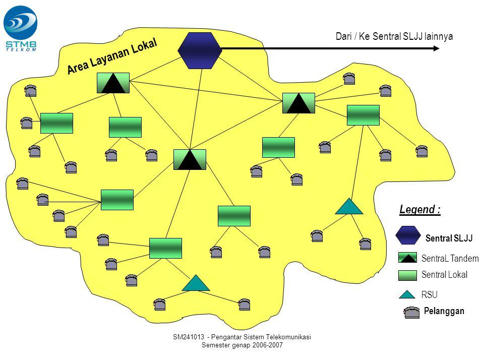 SM241013 - Pengantar Sistem Telekomunikasi Semester genap 2006-2007 Sentral SLJJ SentraL Tandem Sentral Lokal RSU Area Layanan Lokal Dari / Ke Sentral