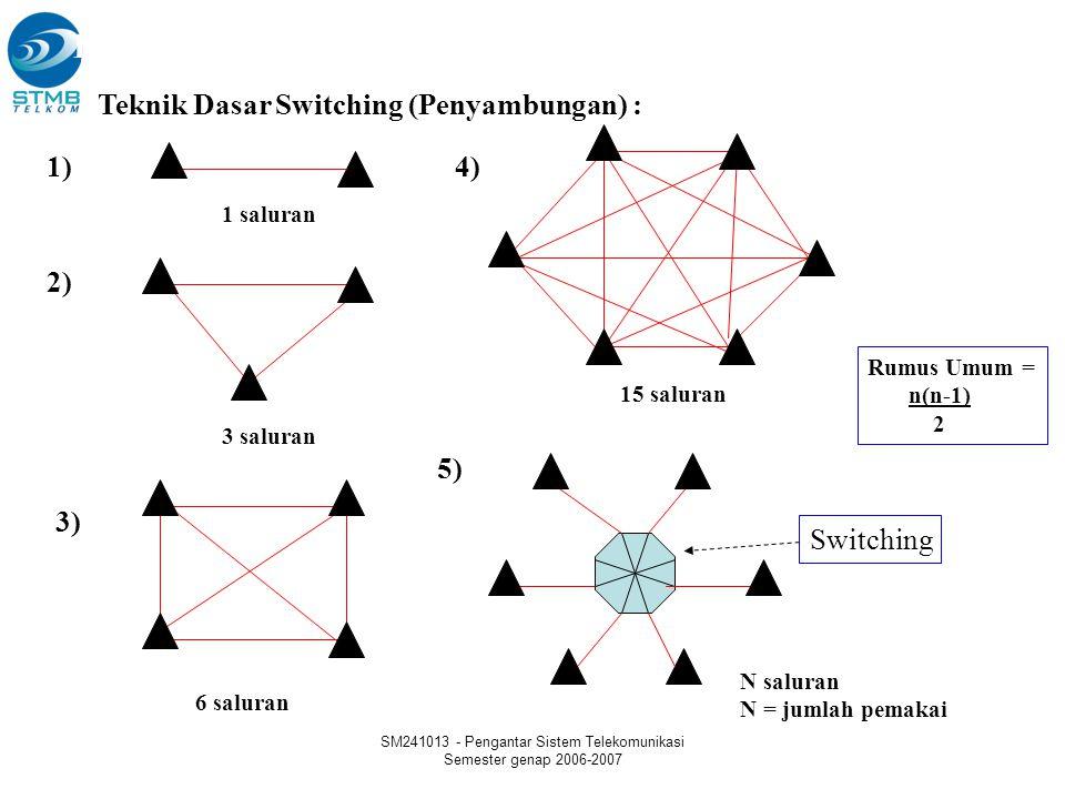 SM241013 - Pengantar Sistem Telekomunikasi Semester genap 2006-2007 Fungsi dan Konsep Dasar Teknik Switching Teknik Dasar Switching (Penyambungan) : 1