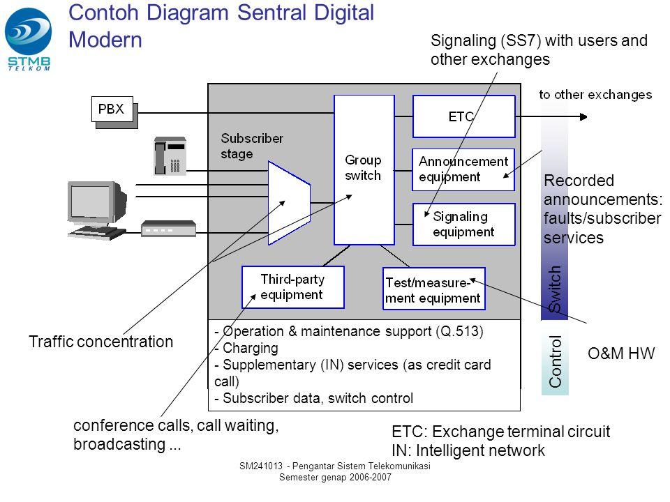SM241013 - Pengantar Sistem Telekomunikasi Semester genap 2006-2007 Contoh Diagram Sentral Digital Modern Switch ETC: Exchange terminal circuit IN: In