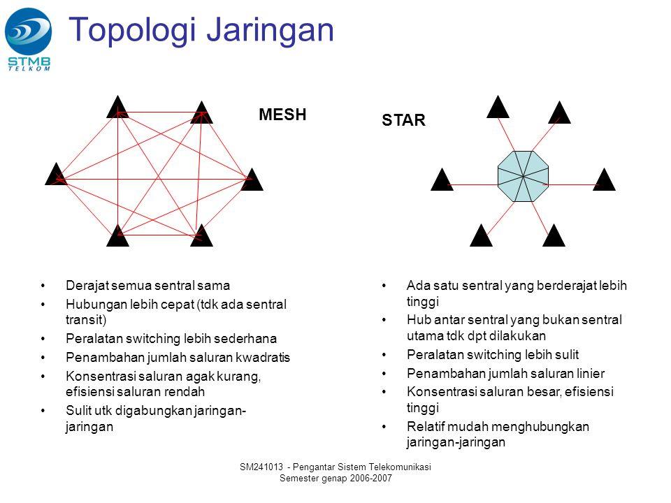 SM241013 - Pengantar Sistem Telekomunikasi Semester genap 2006-2007 Topologi Jaringan MESH STAR Derajat semua sentral sama Hubungan lebih cepat (tdk a