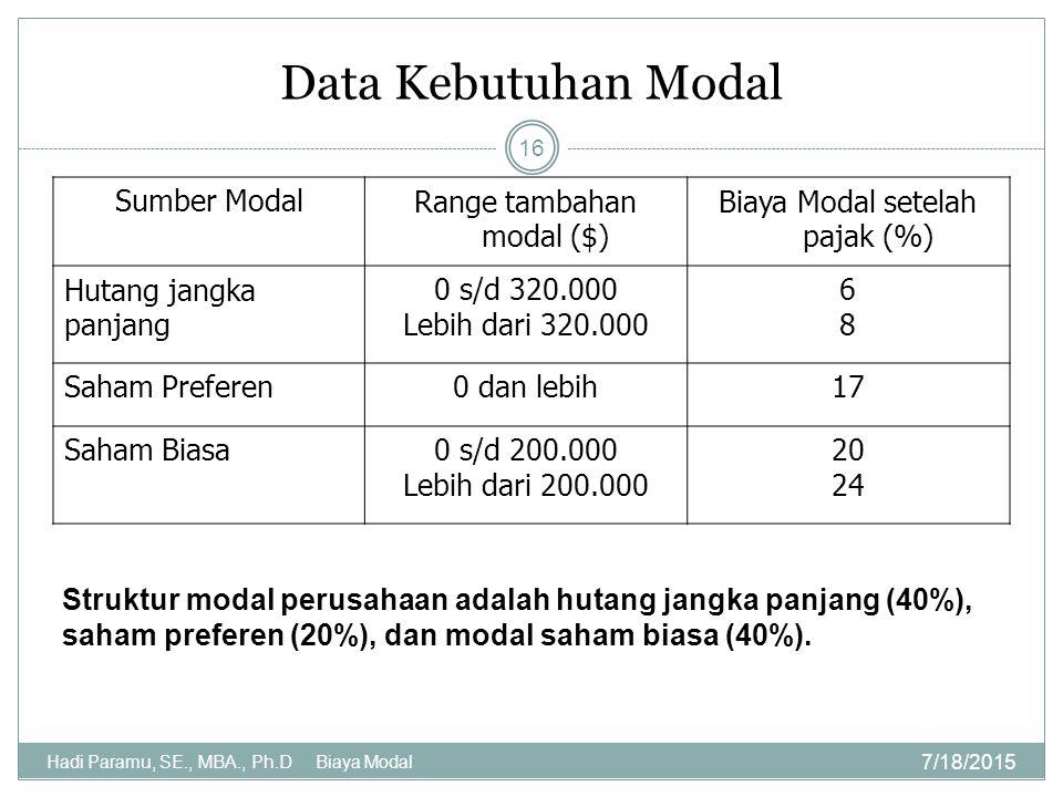 Data Kebutuhan Modal Sumber ModalRange tambahan modal ($) Biaya Modal setelah pajak (%) Hutang jangka panjang 0 s/d 320.000 Lebih dari 320.000 6868 Sa