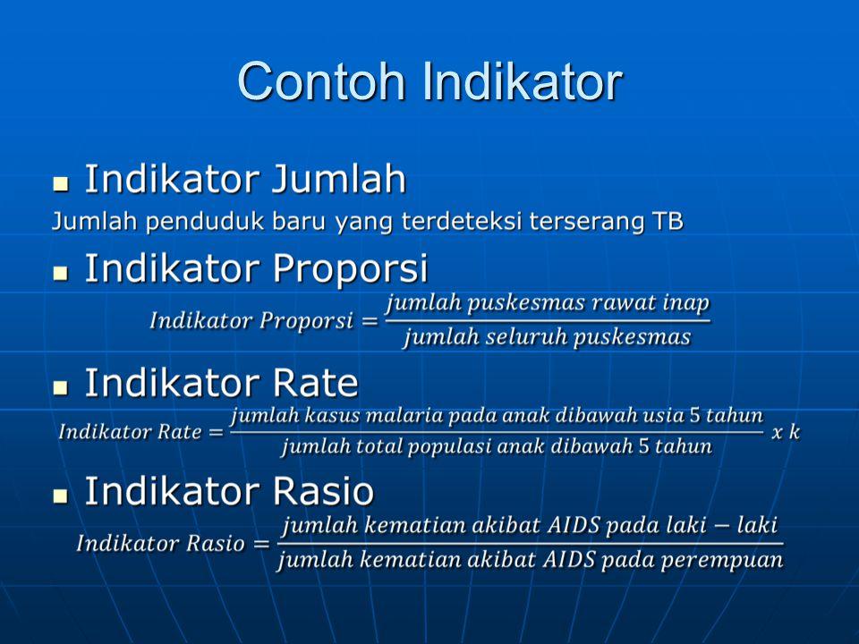 Contoh Indikator