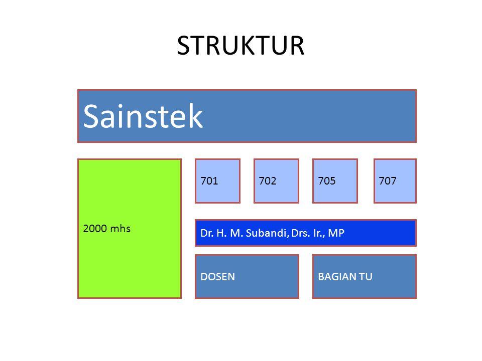 STRUKTUR Sainstek 2000 mhs 701702705707 Dr. H. M. Subandi, Drs. Ir., MP DOSENBAGIAN TU