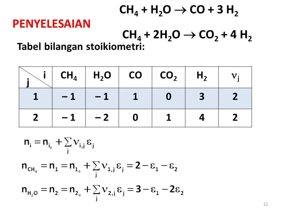PENYELESAIAN Tabel bilangan stoikiometri: CH 4 H2OH2OCOCO 2 H2H2 j 1– 1 1032 2 – 20142 i j 22 CH 4 + H 2 O  CO + 3 H 2 (1) CH 4 + 2H 2 O  CO 2 + 4 H 2 (2)