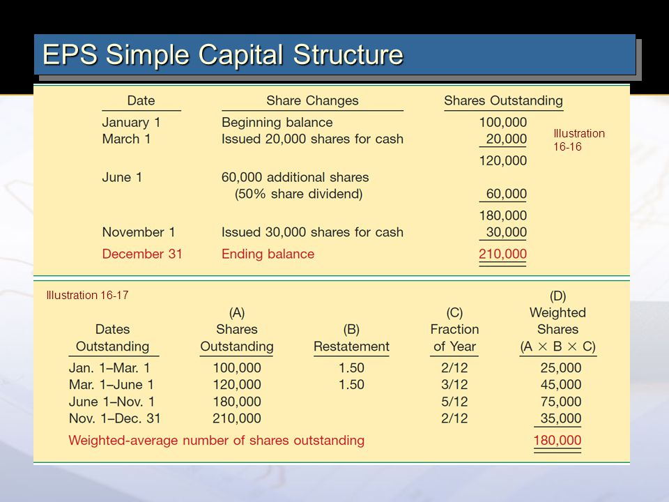 Illustration 16-16 Illustration 16-17 EPS Simple Capital Structure