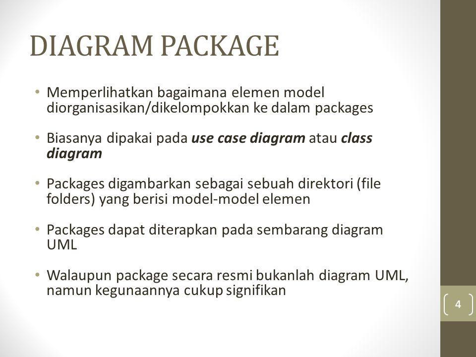 DIAGRAM PACKAGE Memperlihatkan bagaimana elemen model diorganisasikan/dikelompokkan ke dalam packages Biasanya dipakai pada use case diagram atau clas