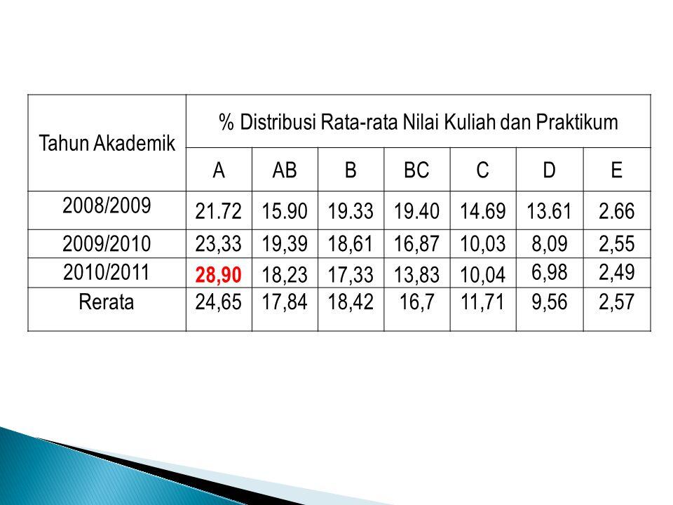 Tahun Akademik % Distribusi Rata-rata Nilai Kuliah dan Praktikum AABBBCCDE 2008/2009 21.7215.9019.3319.4014.6913.612.66 2009/201023,3319,3918,6116,8710,038,092,55 2010/2011 28,90 18,2317,3313,8310,04 6,982,49 Rerata24,6517,8418,4216,711,719,562,57