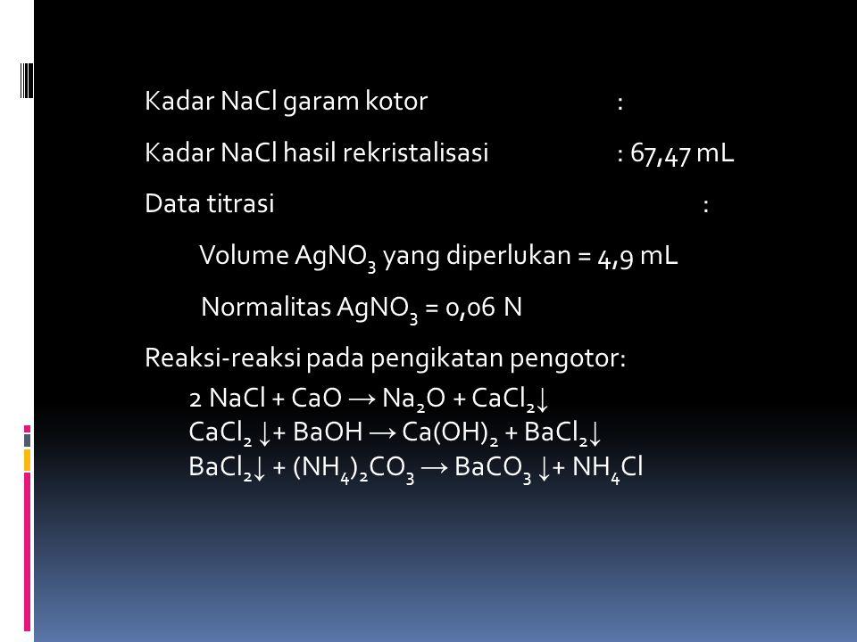 Analisis data Menghitung rendemen garam dapur murni yang diperoleh Persentase NaCl yang diperoleh = Berat NaCl murni x 100% Berat NaCl kotor = 1,777 g x 100% 5 g =35,54% Menghitung kadar NaCl setelah rekristalisasi Kadar NaCl = (V.N) AgNO 3 x 58,46 x 100% W x 1000 = (4,9 x 0,06) x 58,46 x 100% 25,49 = 67,47%
