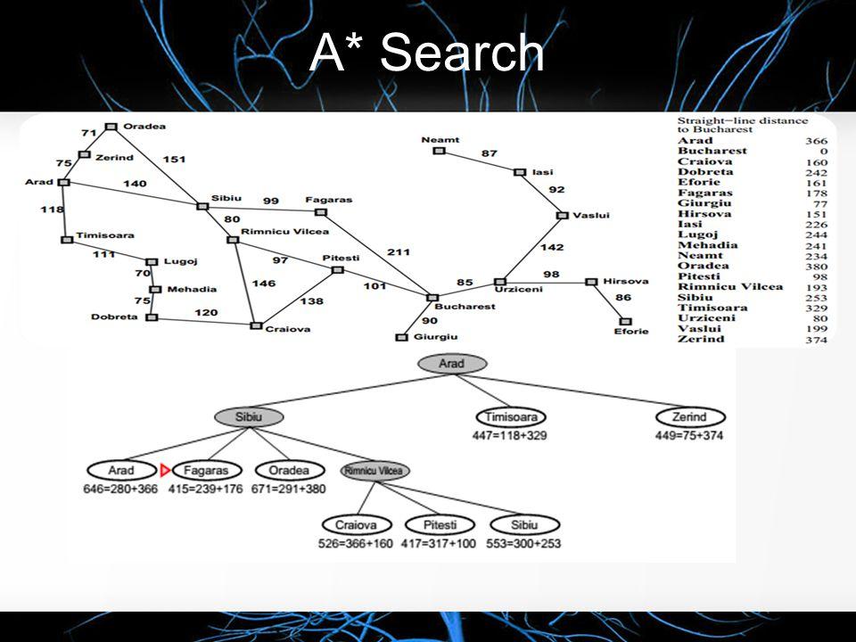 """A* Search  Prinsip A* search : Hindari node yang berada di path yang """"mahal"""".  Evaluation function f(n) = g(n) + h(n) : o g(n) = Path cost ke n o h("""