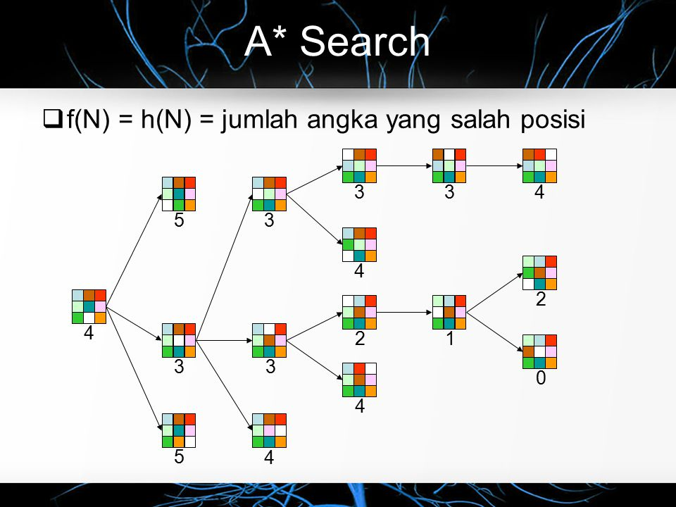 A* Search  f(N) = h(N) = jumlah angka yang salah posisi 45 5 3 3 4 34 4 212 0 3 4 3