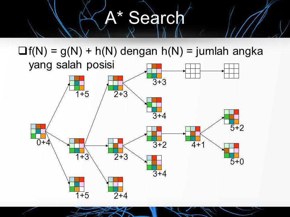 A* Search  f(N) = g(N) + h(N) dengan h(N) = jumlah angka yang salah posisi 0+41+5 1+3 3+3 3+4 3+24+15+2 5+0 2+3 2+4 2+3