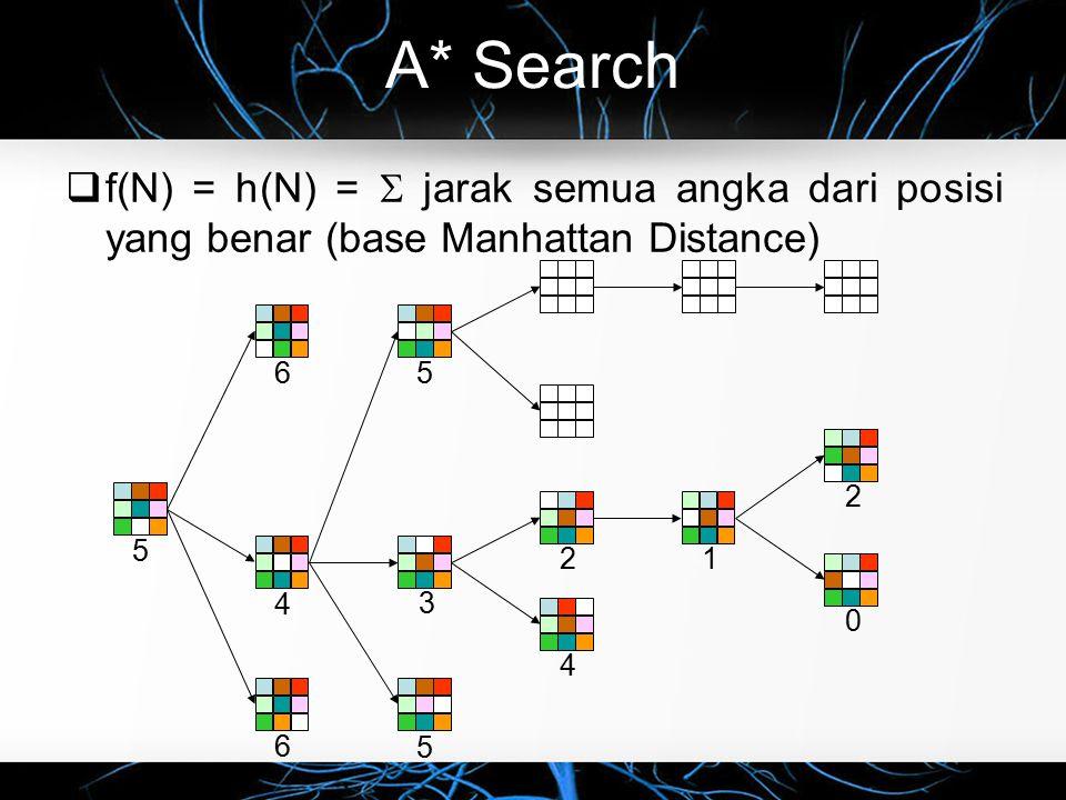 A* Search  f(N) = h(N) =  jarak semua angka dari posisi yang benar (base Manhattan Distance) 56 6 4 4 212 0 5 5 3