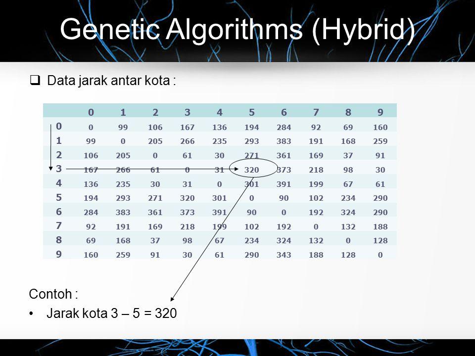 Genetic Algorithms (Hybrid)  Data jarak antar kota : 0123456789 0 0991061671361942849269160 1 990205266235293383191168259 2 106205061302713611693791