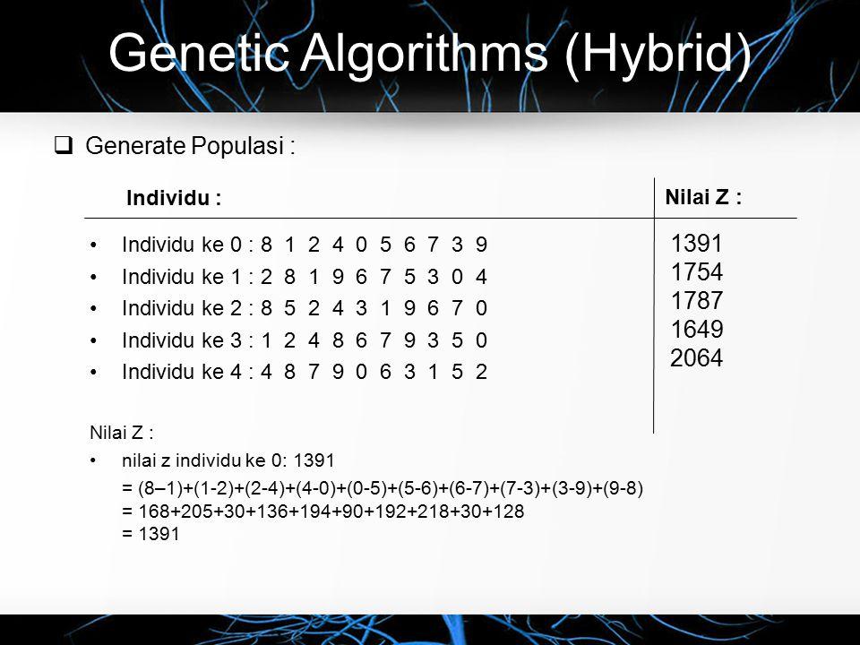 Genetic Algorithms (Hybrid)  Generate Populasi : Individu ke 0 : 8 1 2 4 0 5 6 7 3 9 Individu ke 1 : 2 8 1 9 6 7 5 3 0 4 Individu ke 2 : 8 5 2 4 3 1 9 6 7 0 Individu ke 3 : 1 2 4 8 6 7 9 3 5 0 Individu ke 4 : 4 8 7 9 0 6 3 1 5 2 Nilai Z : nilai z individu ke 0: 1391 = (8–1)+(1-2)+(2-4)+(4-0)+(0-5)+(5-6)+(6-7)+(7-3)+(3-9)+(9-8) = 168+205+30+136+194+90+192+218+30+128 = 1391 Nilai Z : Individu : 1391 1754 1787 1649 2064
